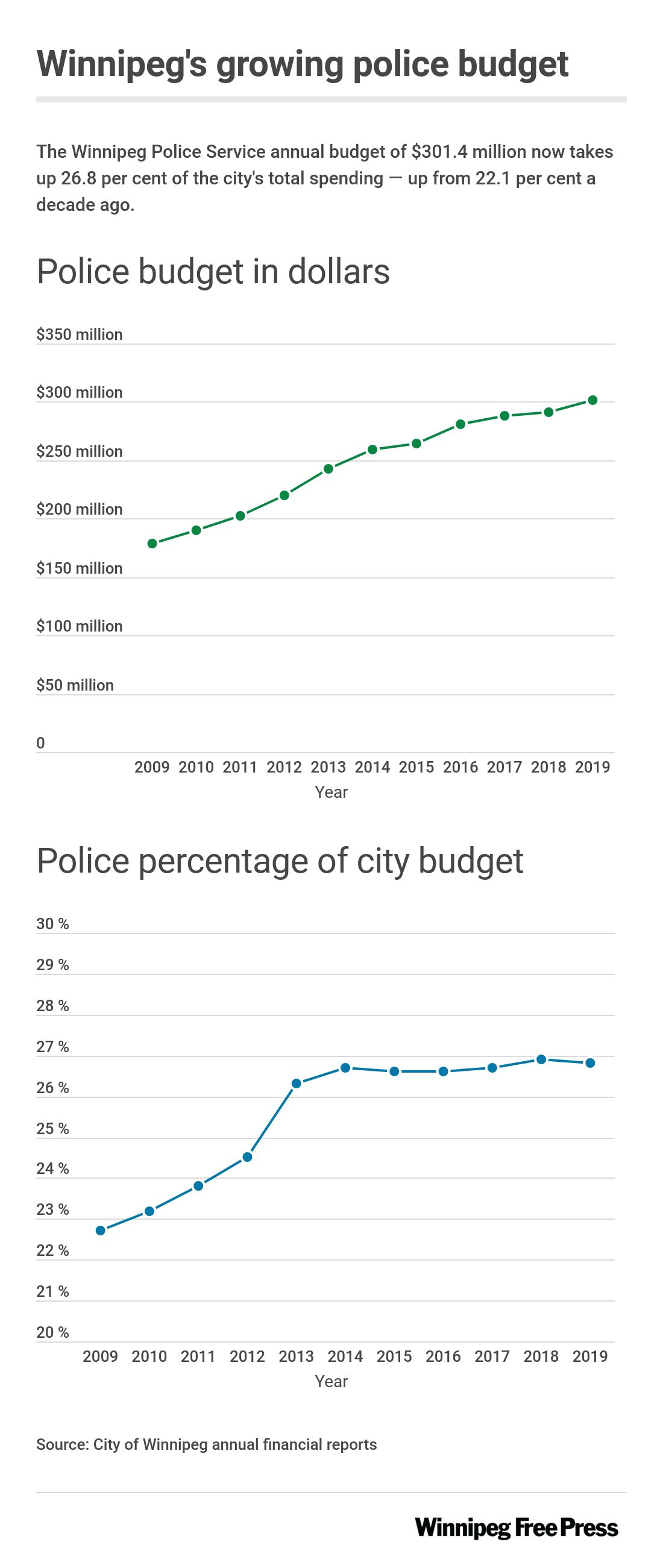 Graphic showing Winnipeg Police Service budget in dollars and in percentage of total city budget