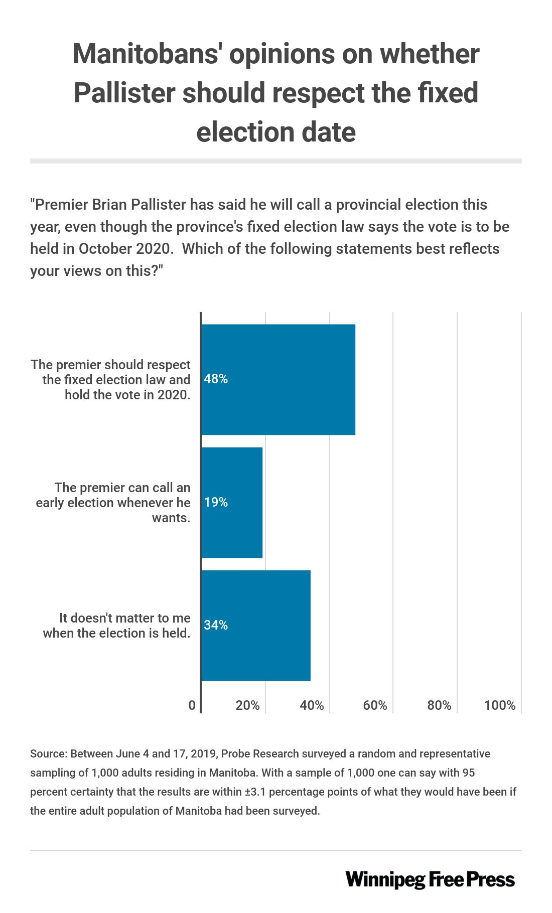Graphic showing nearly half of Manitobans would prefer the election held in 2020, as per the fixed election date law.