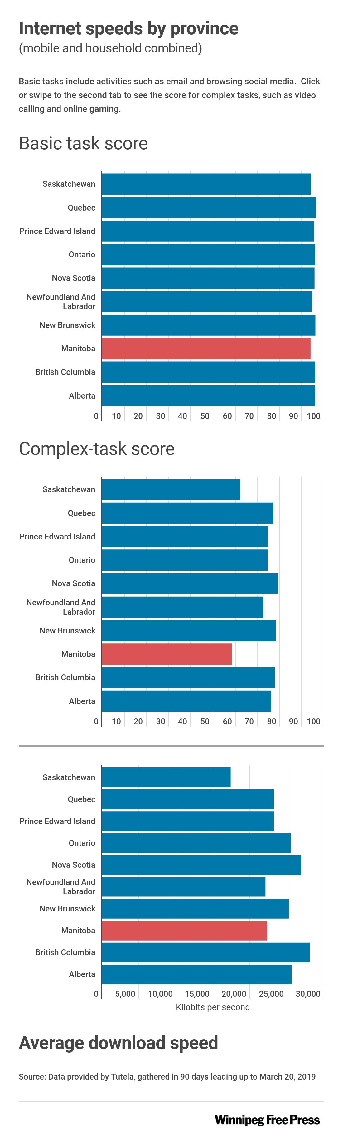 Graphic shows Manitoba's poor performance via other provinces in internet quality score and download speeds